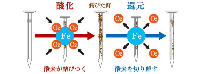 酸化と還元について